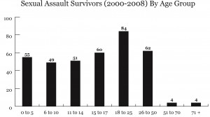 Sexual assault survivors in Delaware from 2000 to 2008 - ages are from when report was made, not when assault occurred. Statistics from Delaware Police; Graphic by Spenser Hickey.