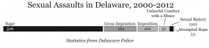 Sexual assaults reported in Delaware from 2000 to 2012, by criminal classification. Statistics from Delaware Police; Graphic by Spenser Hickey