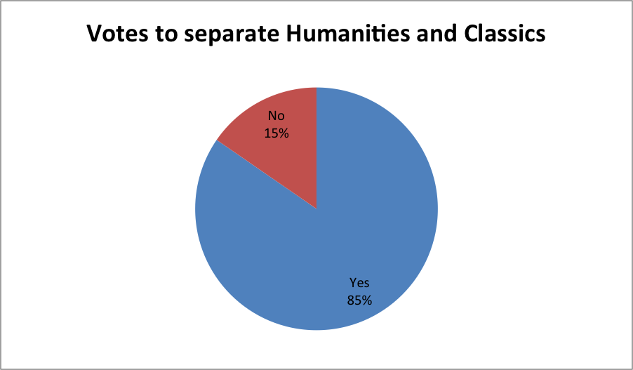 At the faculty staff meeting on Monday, April 21, 66 faculty members voted in favor of a Humanities-Classics department split and 12 voted against it. Graphic by Sarah Thomas